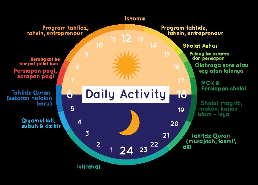 BPLF-Infografis-Aktivitas-santri-280318-v1.2-AR